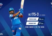 आईपीएल 2020 के सातवें मैच में दिल्ली कैपिटल्स ने चेन्नई सुपर किंग्स को 44 रनों से हराया